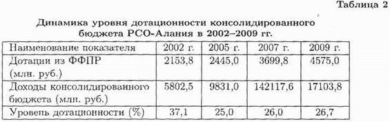 Дотационность республик Северного Кавказа в контексте их политико-экономической субъектности