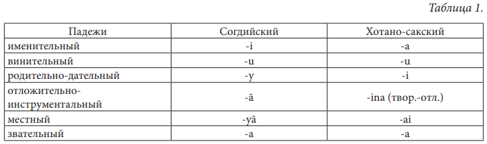 Трансформация флексии в осетинском языке